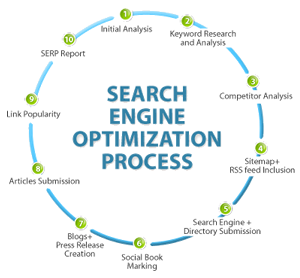 Search Engine Optimization and SEO Solutions